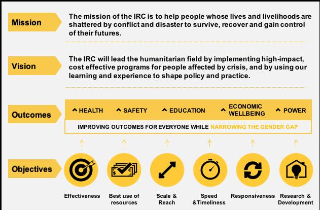 Therefore, the IRC has made investments to design more effective programs, use resources more efficiently, reach more people more quickly and better respond to beneficiaries needs.