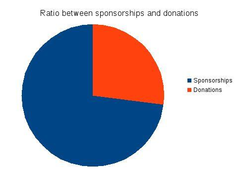 QGIS.org - Donations and Sponsorship Analysis 2016 QGIS.ORG received 1128 donations and 47 sponsorships. This equals to >3 donations every day and almost one new or renewed sponsorship every week.