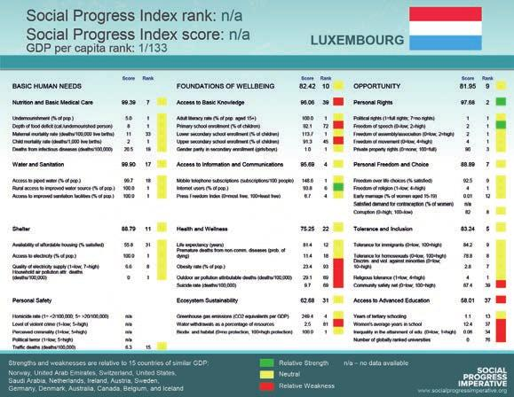 In terms of the Social Progress Index, Luxembourg does not yet have a ranking owing to incomplete data If a country does not provide the circumstances that allow its people to meet their basic needs