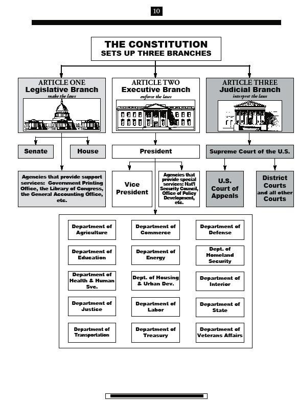LEARNING AID 3 BRANCHES OF GOVERNMENT CHART Page 15 STUDENTS: NOW YOU WILL BEGIN A STUDY OF THE 3 BRANCHES OF GOVERNMENT AS OUTLINED