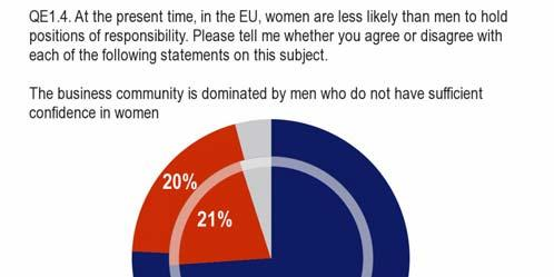 1.4 Women in the business community Over three-quarters of Europeans think the business community is dominated by men who do not have sufficient confidence in women.