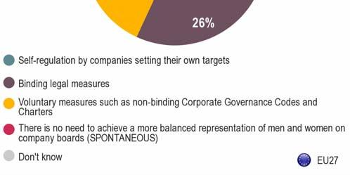 Opinion is divided on the best way to achieve gender balance in company boards. Almost one-third believes the best way is self-regulation by companies setting their own targets (31%).