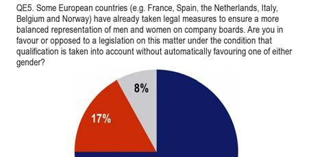 3.2 Legislation to achieve balanced representation of women and men on company boards Three-quarters of Europeans are in favour of legislation on gender balance on company boards.