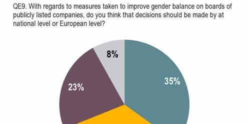 3.3 Decision level for measures to improve gender balance on company boards Europeans are divided on the level of decision-making with regards to measures taken, with a slight preference for the