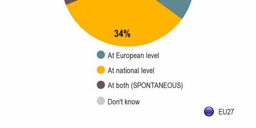 Over one-third of the Europeans polled say decisions should be made at European level (35%), whereas another third prefer at national level (34%).