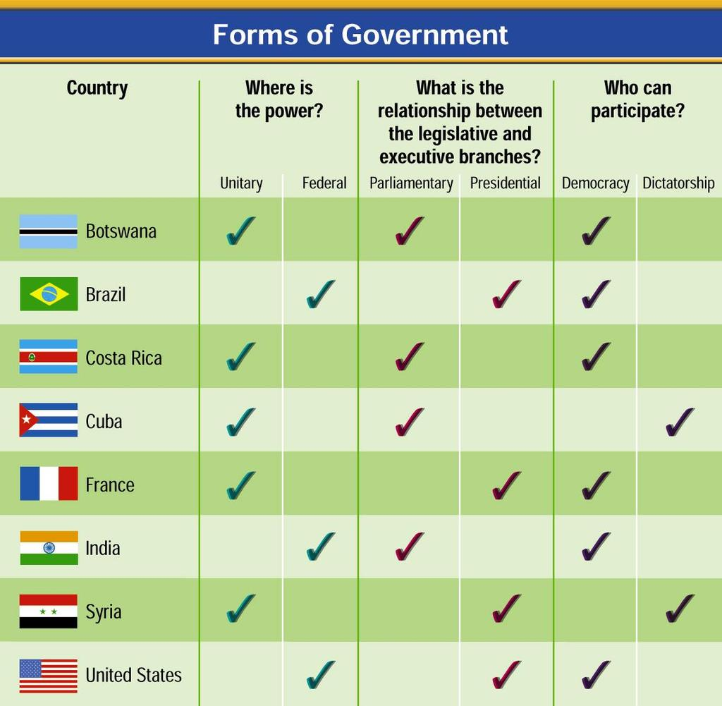 Forms of Government 25