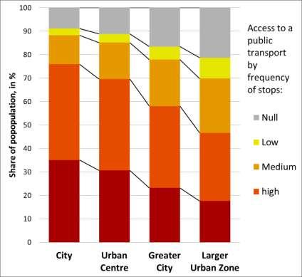 Dijkstra: Measuring access to public transport in
