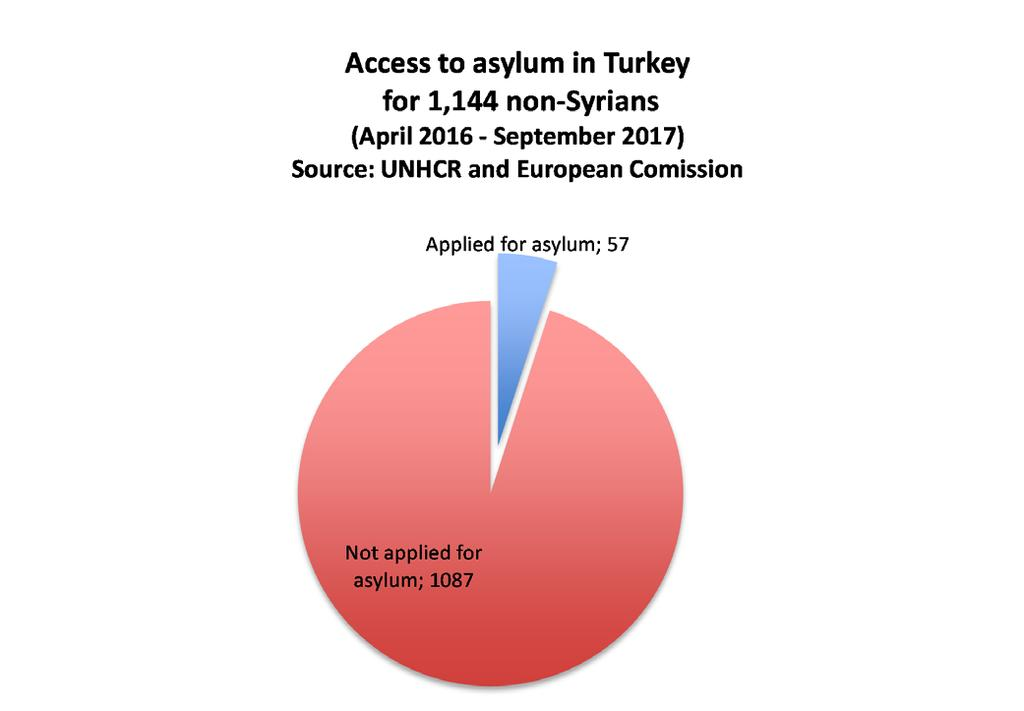 Deported Non-Syrians Unable to Apply for Asylum From within Detention Centres and Forced to Sign Return Papers Out of a sample of 33 non-syrians who have been deported from Greece to Turkey: 16