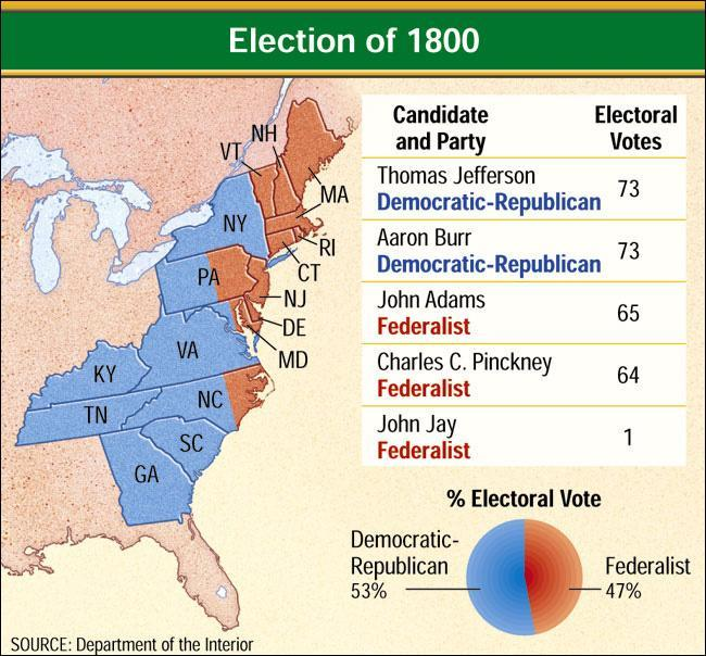Election of 1800 In 1800, Democrat electors cast one vote each for Thomas Jefferson and his running mate, VP choice Aaron Burr. As a result they tied.