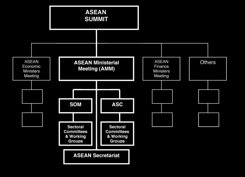 The Summit is informed by ASEAN Ministerial Meetings, ASEAN Economic Ministers meetings and ASEAN Finance Ministers Meetings.