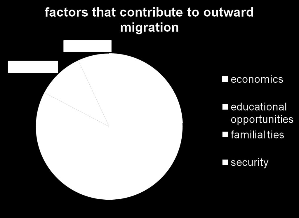Factors that contribute to Outward Migration Migrants decisions to