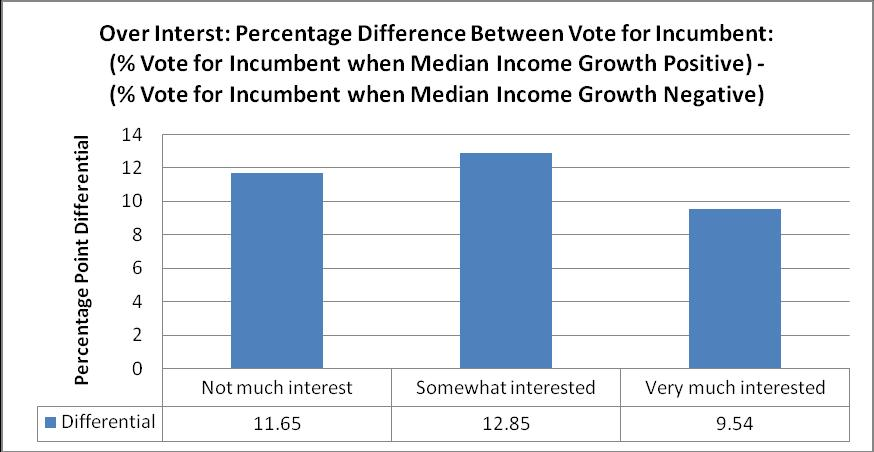 Figure 17: Frequency Table: Difference in Vote for Incumbent Based on Interest and Personal Financial Situation Interest % Voted for Incumbent Personal Financial Situation: Better Now Personal