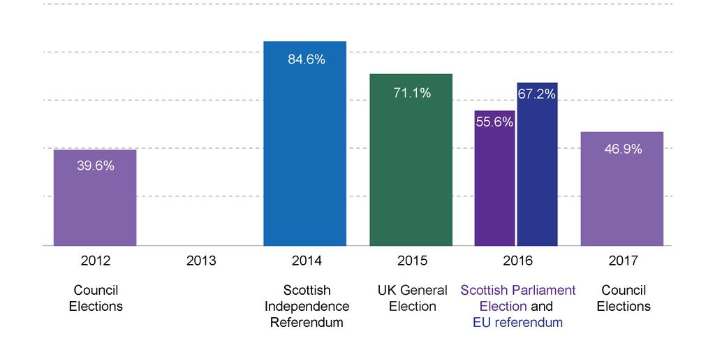Figure 5: Turnout in Scotland at elections and referendums between the 2012 and 2017 council elections 1,927,149 votes were cast in the 2017 local elections, including rejected papers.