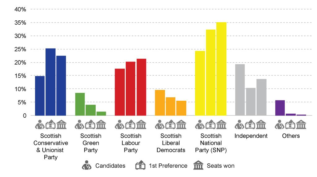 Results Candidates, votes and seats won As set out in the Local Governance (Scotland) Act 2004, in local elections, voters select three or four councillors for their ward on the local council.