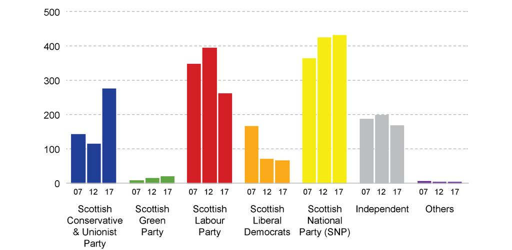 Figure 2: Number of seats won by party, 2007, 2012 and 2017 local elections The Greens and the SNP have seen a progressive increase in their number of seats won since 2007.