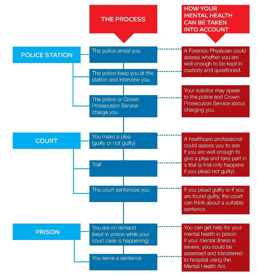 7. Flowchart of the