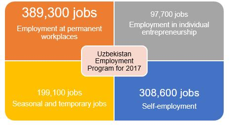 JOBS PROGRAM FOR 2017 Source: UzReport. 2016. Uzbekistan adopts Employment Program for 2017. 31 October.