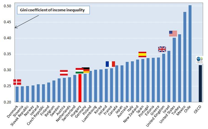 Large country differences in levels of income inequality Source: OECD Income Distribution Database (www.oecd.org/social/income-distribution-database.