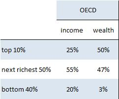 It is not just about income: Wealth is much more unequally distributed Share of income and wealth going to different parts of the income and wealth distribution, respectively, around 2013 Source: