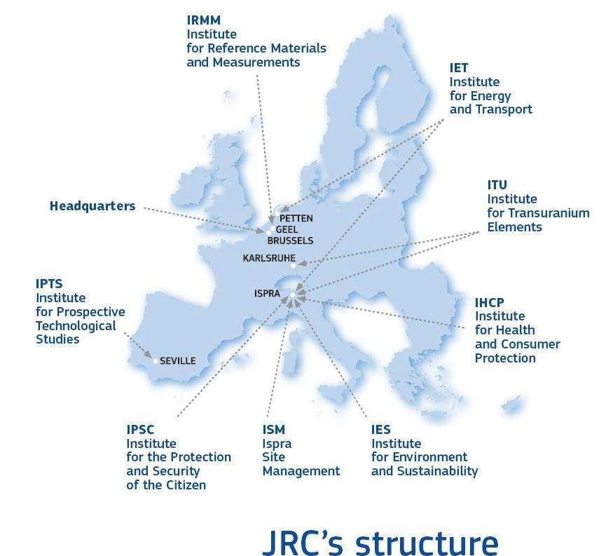 JRC at a glance Established 1957 7 institutes in 6 locations 3000 staff in December 2015 Budget: 374 million annually, plus 72.