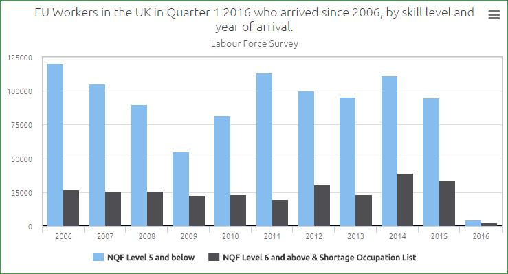 Average Arrivals 9. The bar chart in Figure 3 below shows all EU workers in the UK in Quarter 1 2015 by occupational skill level and year of arrival.