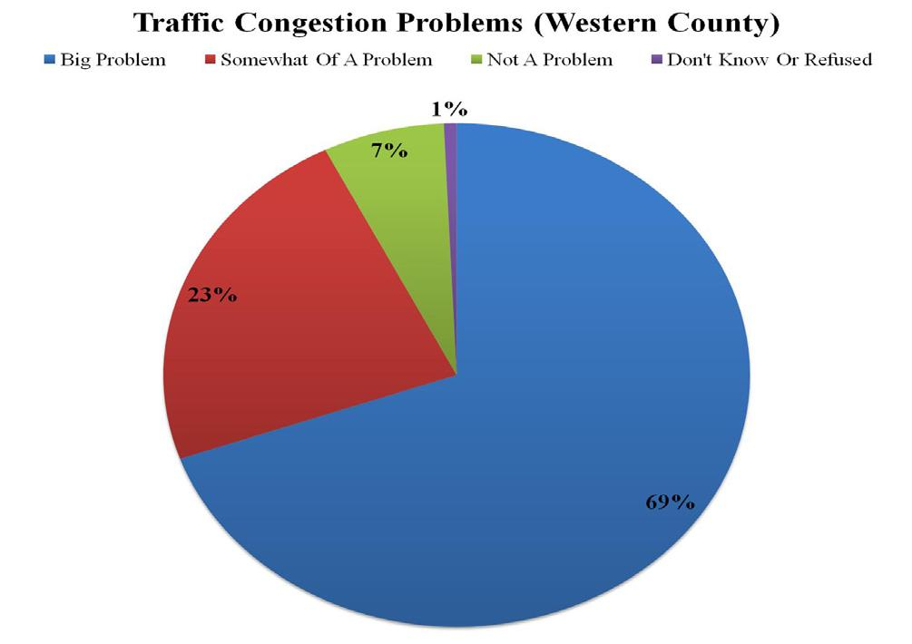 5 percent of eastern county residents. Similarly, a higher percentage of western county residents (69.