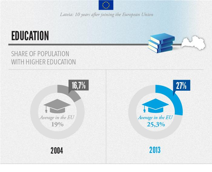 Education Liesma Ose, education expert Since joining the EU, education has become more mobile. Studies abroad have increasingly become the norm.
