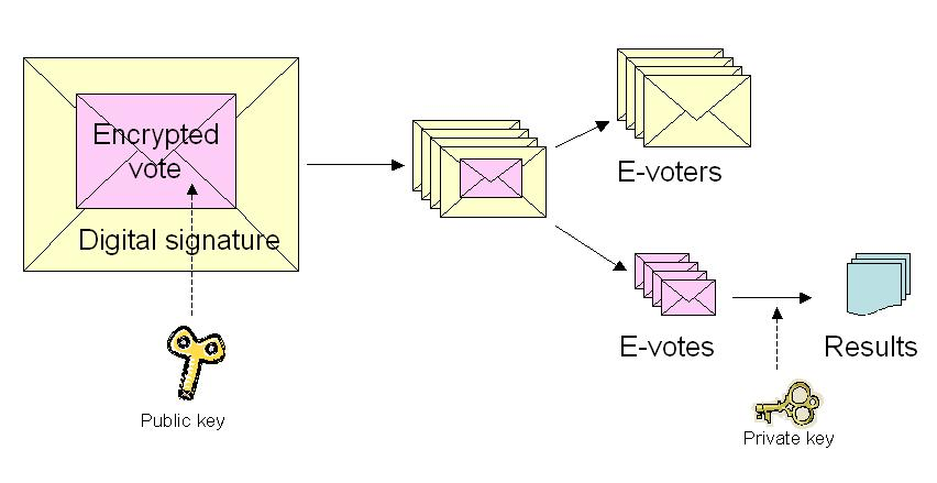 4. General Concept of E-voting The e-voting concept is similar to the envelope method used during advance polls today to allow voting outside of polling place of voter s residence: the voter