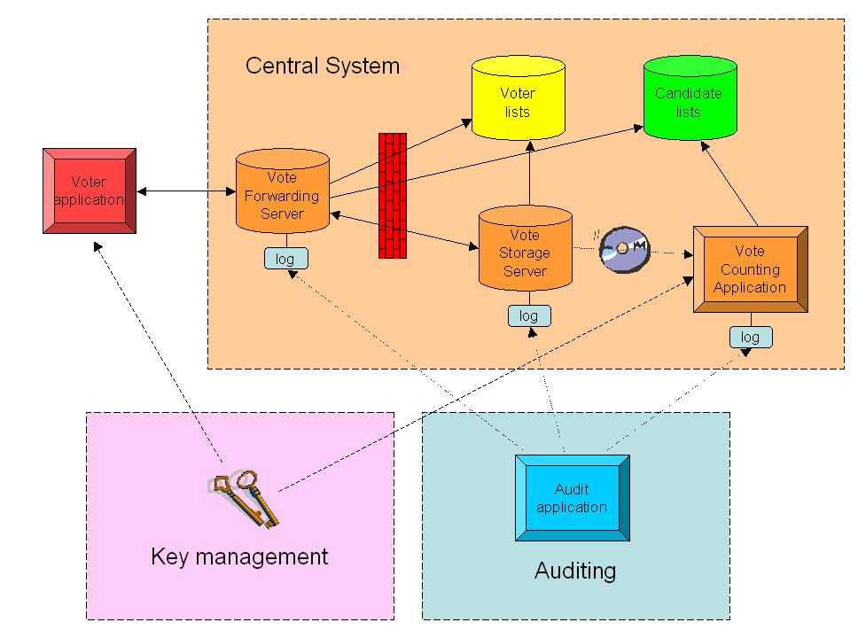 5. System Architecture and Participating Parties In this section we will specify the system components and describe their functionality and interfaces.