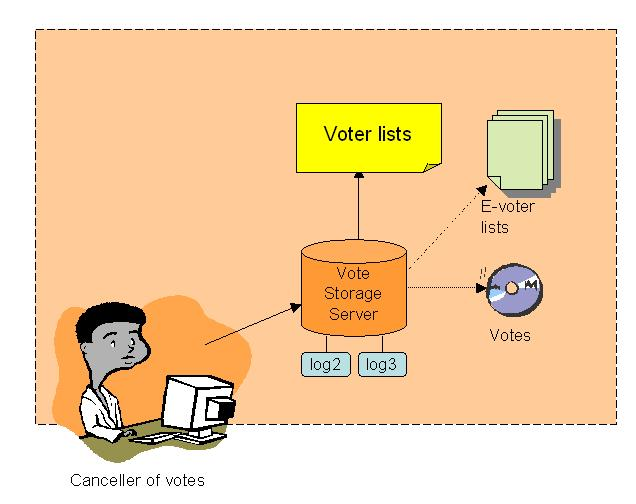 6.3. Vote Cancellation and Sorting The Vote Storage Server (VSS) application is a central component in the vote cancellation and storing stage.