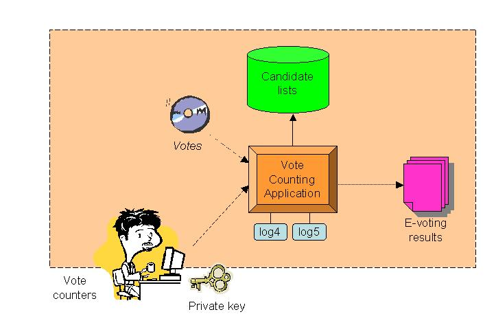 Fig. 6. Counting of votes The votes are decrypted by constituencies using the private key (keys). The original vote is preserved for the time being.