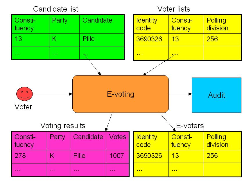 The following figure illustrates the scope of an e-voting system and its