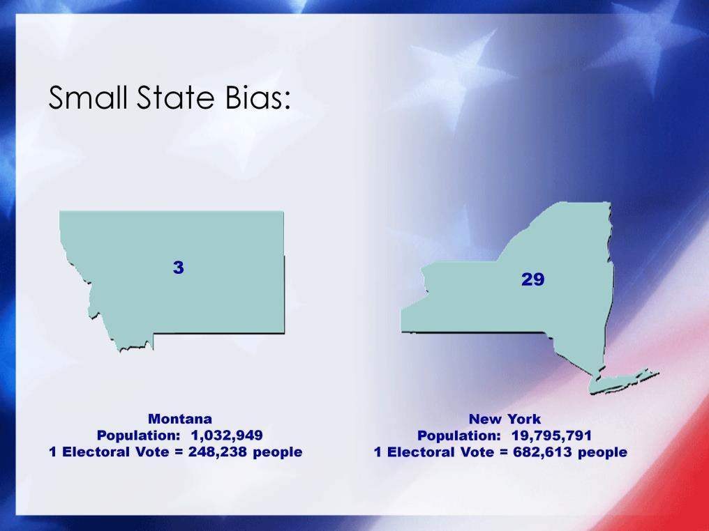 Finally, critics argue that populations of very small states, which benefit from the small-state bias that guarantees at least 3 of the 538 electoral votes regardless of population, are