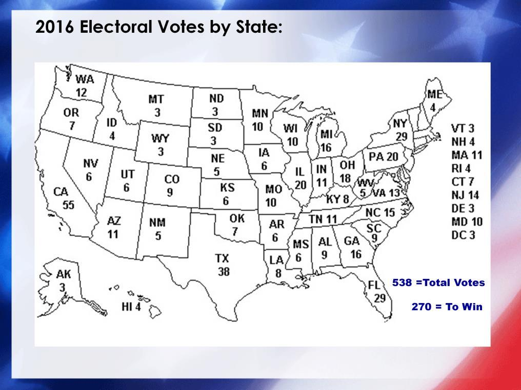 A majority of 270 electoral votes is required for a candidate to win the Presidency.