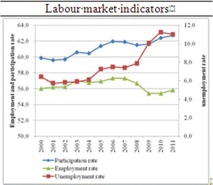 The main economic and labour market trends budget deficit was increasing during the 2000s and the economy was deteriorating but signs of labour market and social downturn were slow to manifest