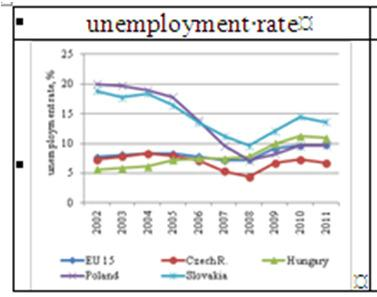 Labour market indicators in comparison to Visegrad countries and to the EU-15, among the 15 64-year-old