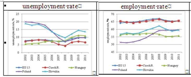 Unemployment was moderate Following a period of stagnation region s high-unemployment countries the Hungarian