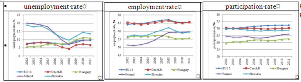 Labour market indicators in comparison to Visegrad countries and to the EU-15, among the 15 64-year-old population, 2002 11 Unemployment was moderate region s high-unemployment countries Following a