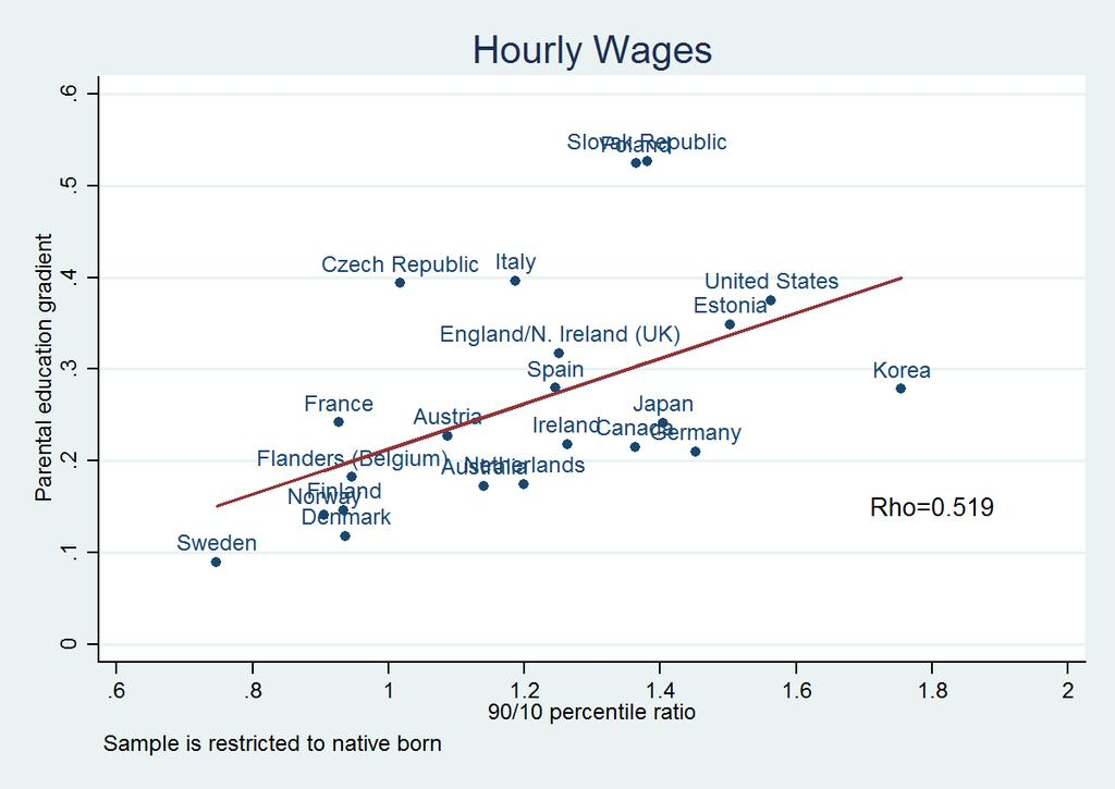 The difference between Figure 1 and Figure 4 suggests that differences in workforce composition in terms of proficiency are not likely to play a major role in explaining cross-country differences in