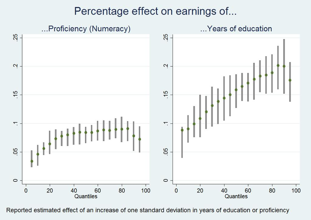 Returns to education appear to be larger than returns to skills along the entire distribution of wages.