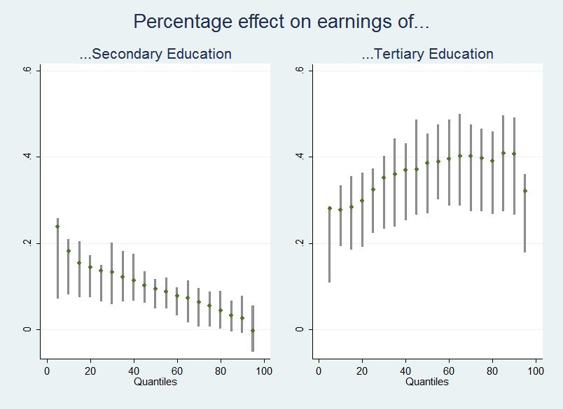 associated with higher increases at the bottom, rather than at the top, of the distribution of earnings, while the reverse is true for the share of tertiary educated individuals.