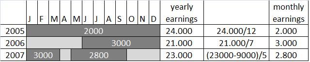 Backup Data: Calculation of gross monthly earnings 1. Only one FT/PT employment spell income is divided by the number of months of this spell 2.