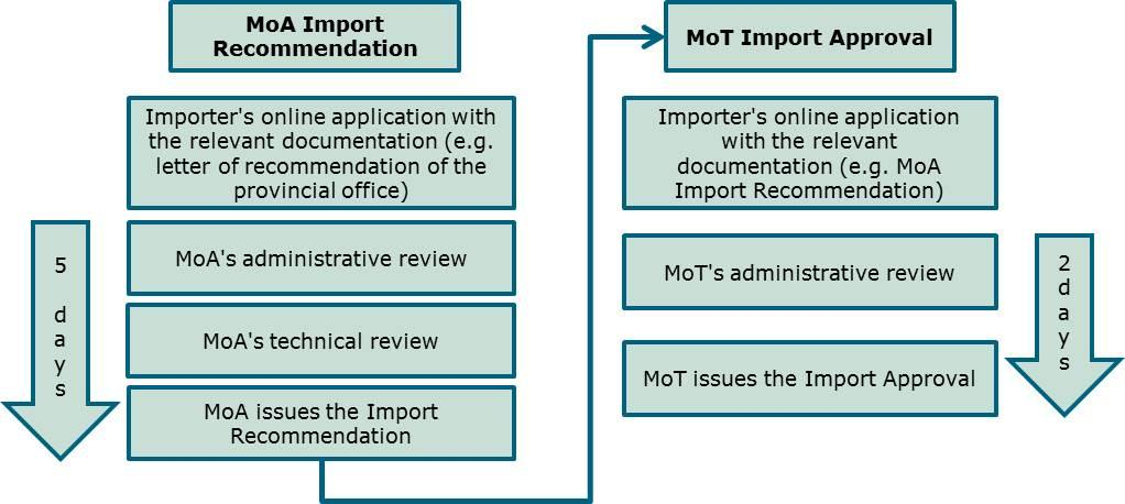 - 93 - figure below provides an overview of the steps and timeframes relative to obtaining these licensing documents, on the basis of the relevant provisions of MoA 58/2015 and MoT 05/2016.