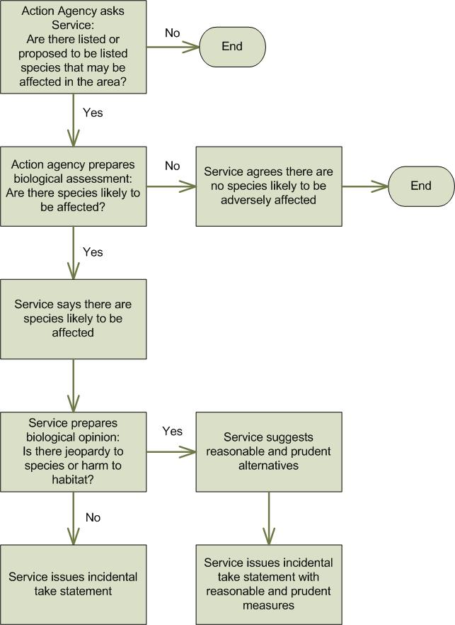 CRS-3 Figure 1. Section 7 Consultation Process Described by Statute Source: CRS.