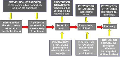 STAGES OF CHILD TRAFFICKING INTERVENTIONS QUESTIONS FOR DISCUSSIONS What situations could be described as exploitative for children?