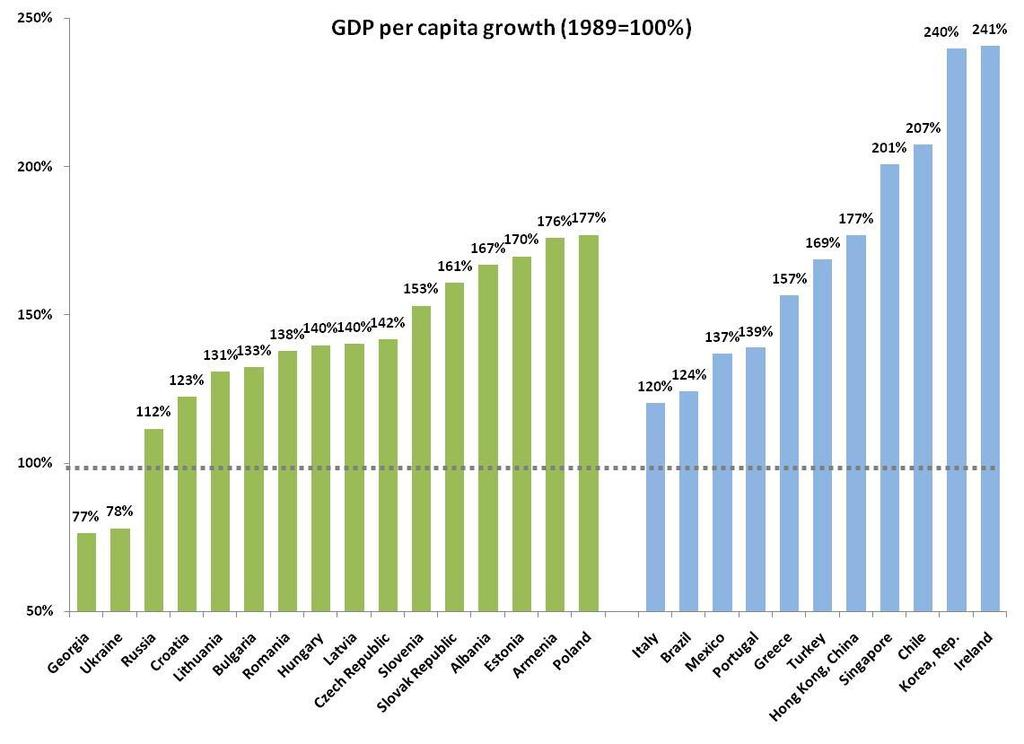 (GDP per capita growth in 2008 in relation to 989 level) Source: EBRD Transition Report 2008; WB WDI, IMF WEO My conclusion is that it pays to move fast with reforms.