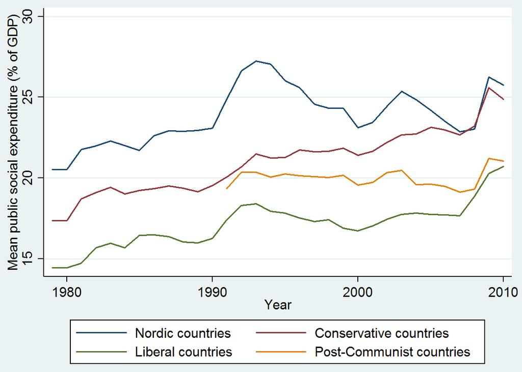 Conservative and Liberal states, there is a clear positive trend in the period covered by the data set. FIGURE 2.