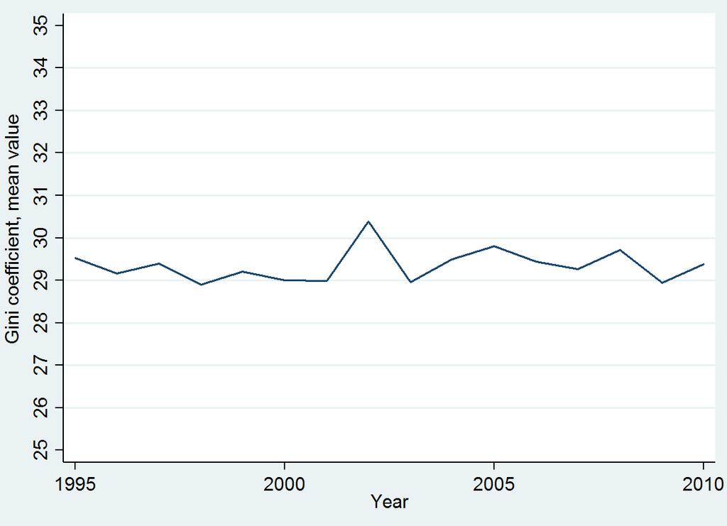 FIGURE 2.6 Figure 2.7 shows the development of the Gini coefficient over time for the four group of welfare states defined above.