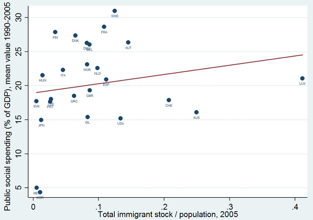 The immigrant stock has been normalized by dividing the total stock by the population in the destination country. The fitted linear line in Figure 1.