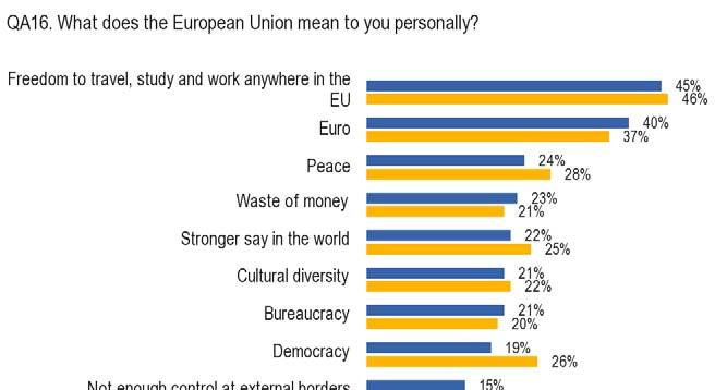 2.3 What the European Union means to people - Current climate influences how Europeans perceive the EU - The economic and financial crisis also appears to have an effect on what the EU means to